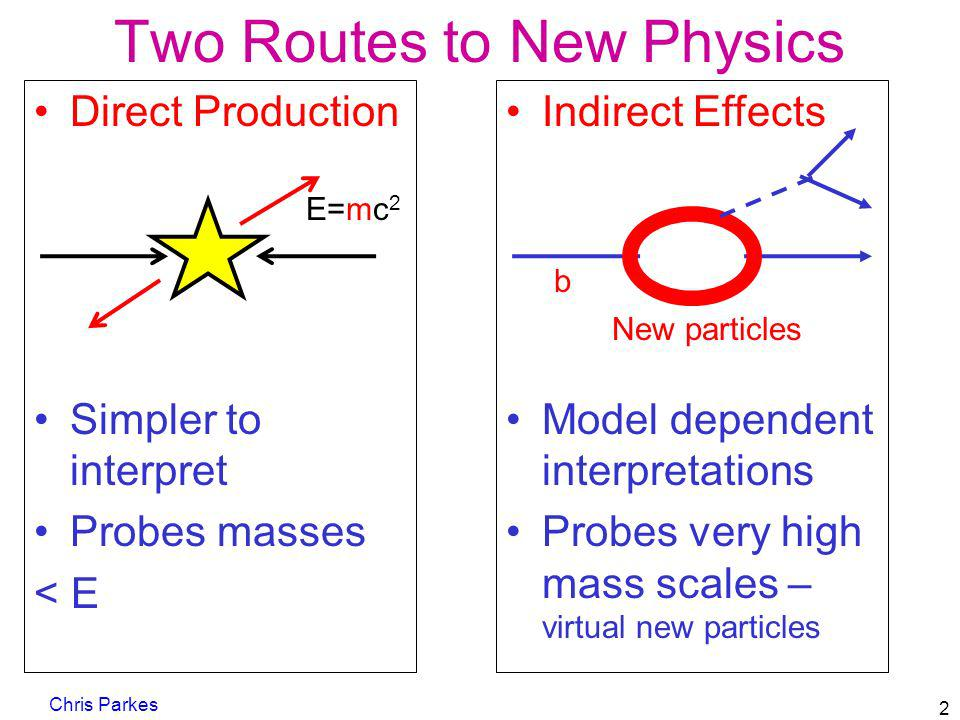 Two Routes to New Physics