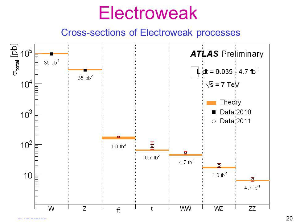 Cross-sections of Electroweak processes