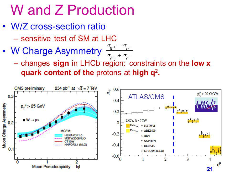 W and Z Production W/Z cross-section ratio W Charge Asymmetry