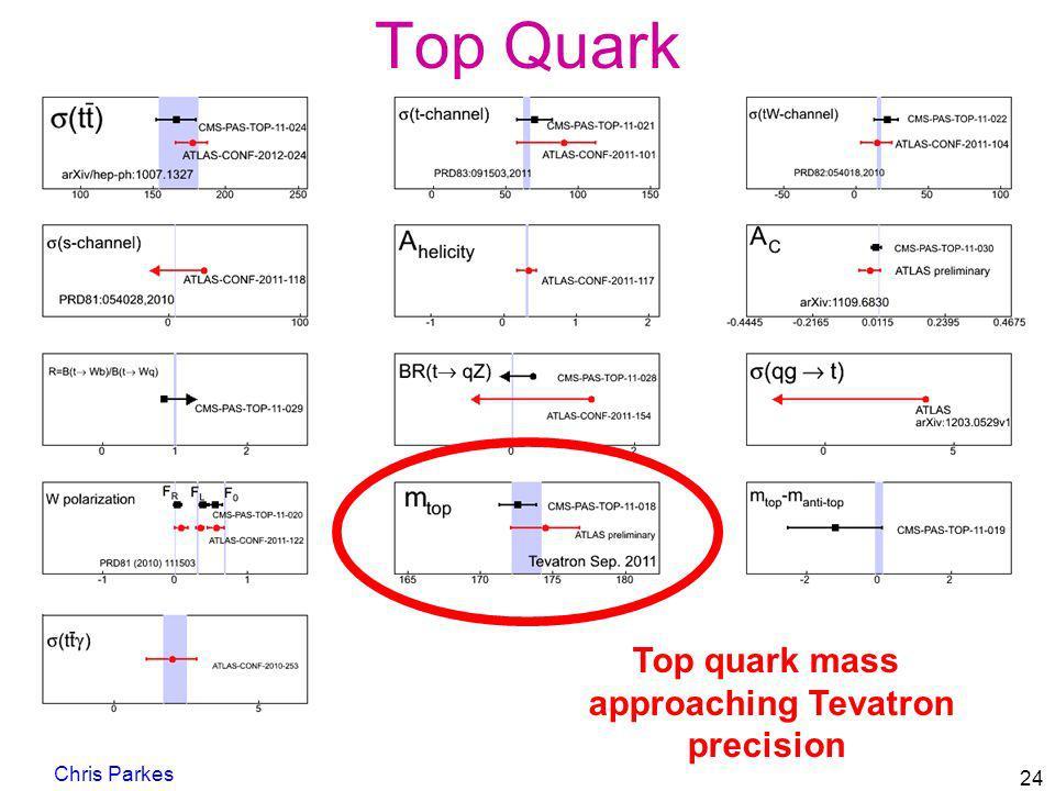 Top Quark Top quark mass approaching Tevatron precision Chris Parkes