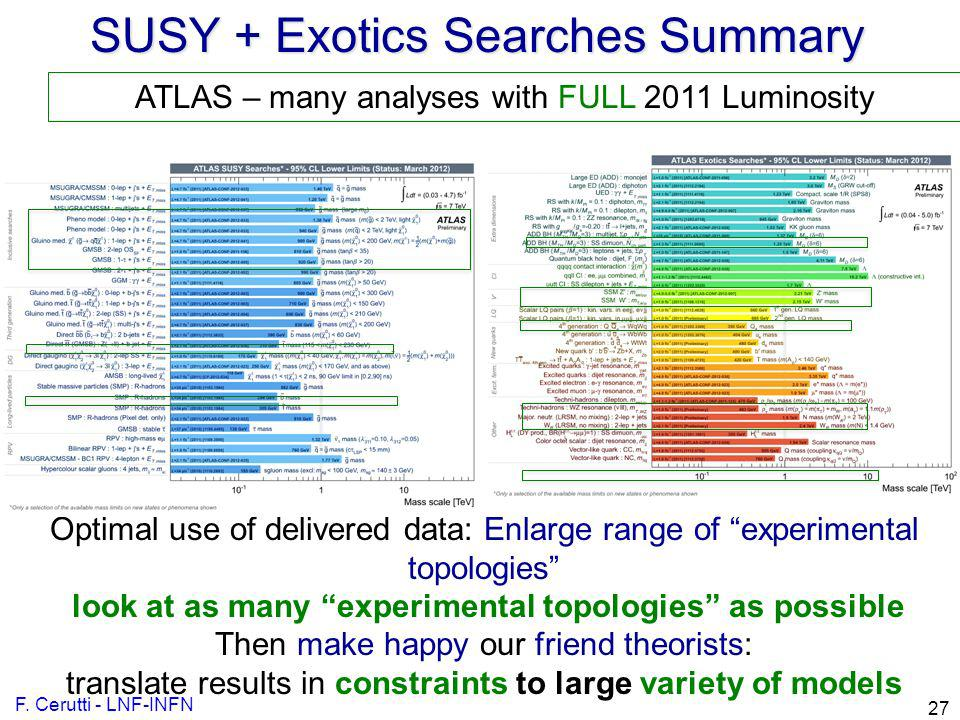 SUSY + Exotics Searches Summary