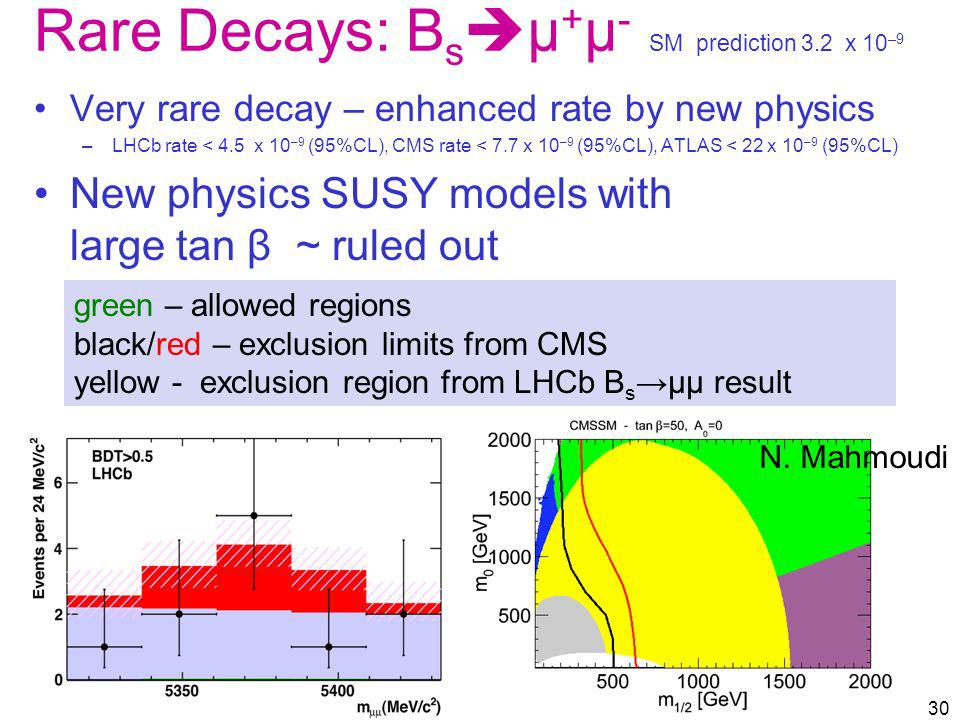 Rare Decays: Bsμ+μ- SM prediction 3.2 x 10–9. Very rare decay – enhanced rate by new physics.