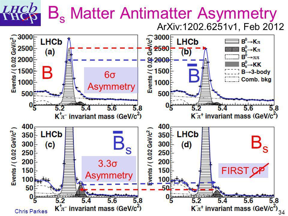 Bs Matter Antimatter Asymmetry