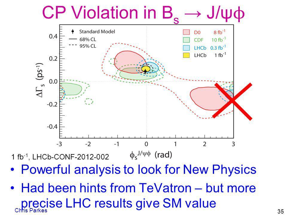 CP Violation in Bs → J/ψϕ