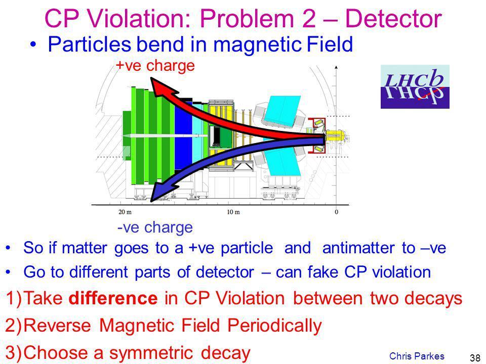 CP Violation: Problem 2 – Detector