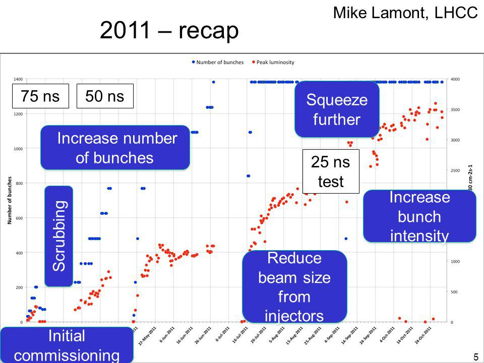 2011 – recap Mike Lamont, LHCC 75 ns 50 ns Squeeze further