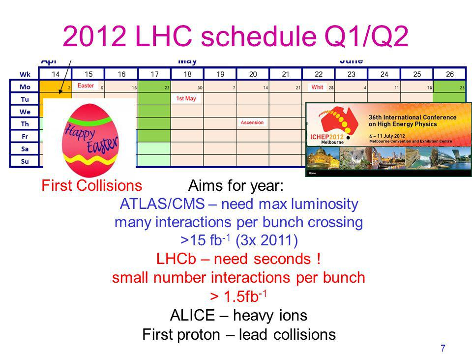 2012 LHC schedule Q1/Q2 First Collisions Aims for year: