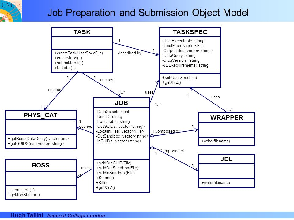 Job Preparation and Submission Object Model