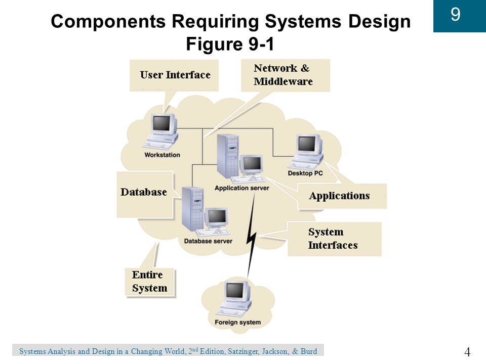 systems analysis and design in a changing world satzinger pdf