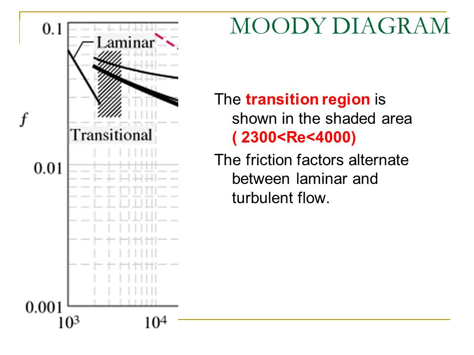 Flow in pipes applications heating cooling fluid distributions 44 moody diagram the transition region is shown in the shaded area 2300re4000 the friction factors alternate between laminar and turbulent flow ccuart Images