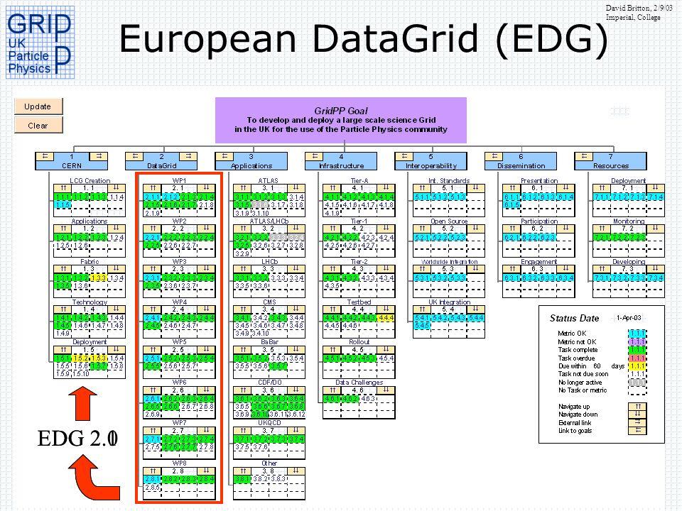 European DataGrid (EDG)