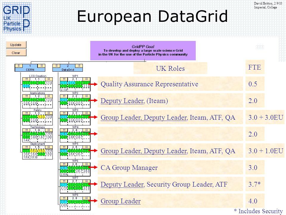 European DataGrid UK Roles Quality Assurance Representative 0.5