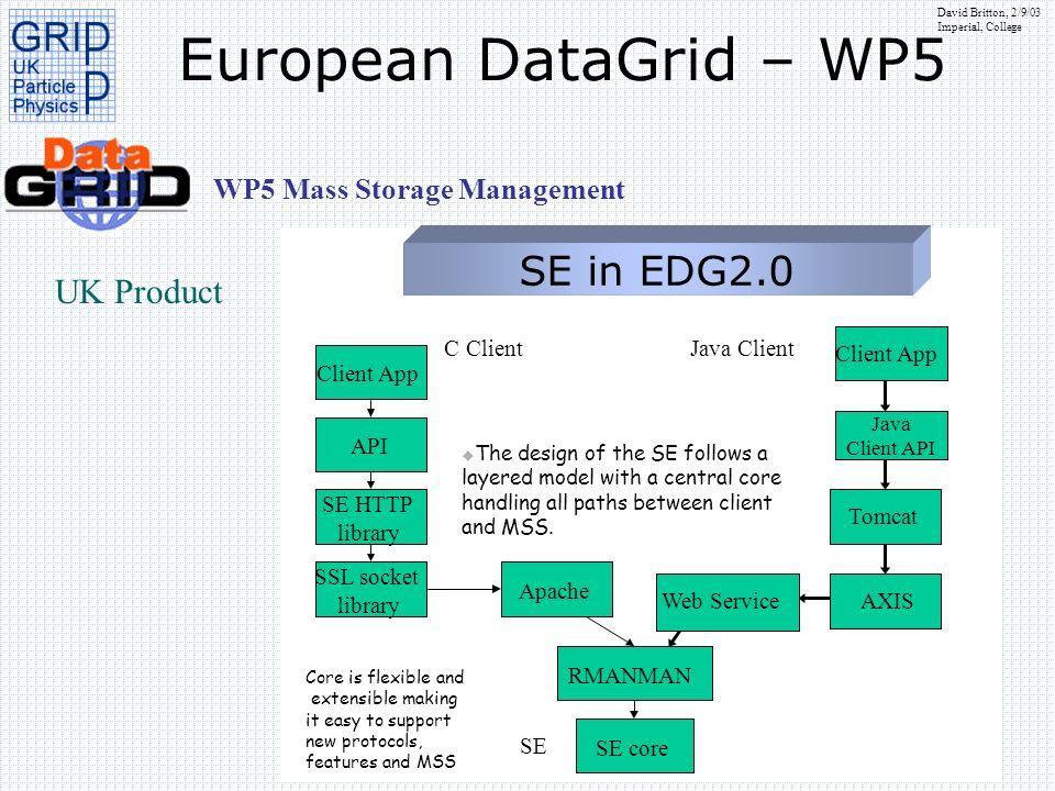 European DataGrid – WP5 SE in EDG2.0 UK Product