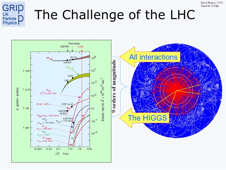The Challenge of the LHC