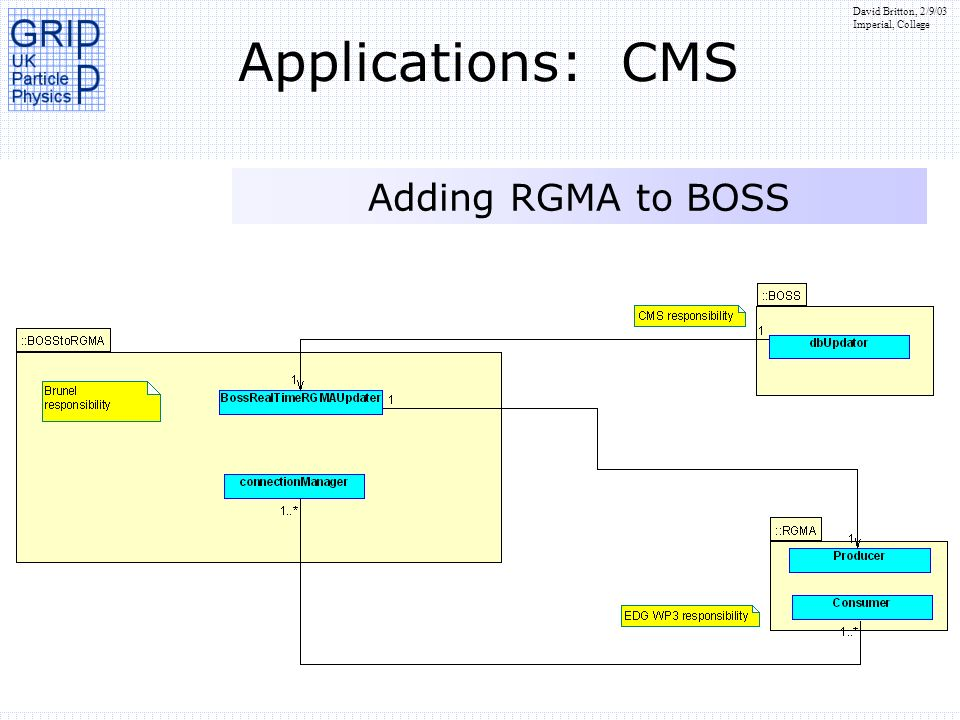 Applications: CMS Adding RGMA to BOSS