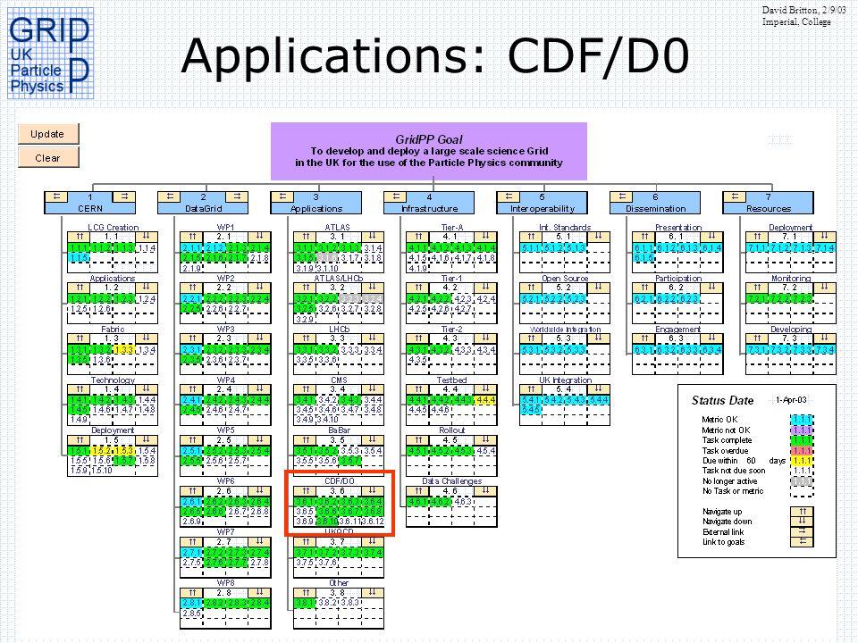 Applications: CDF/D0
