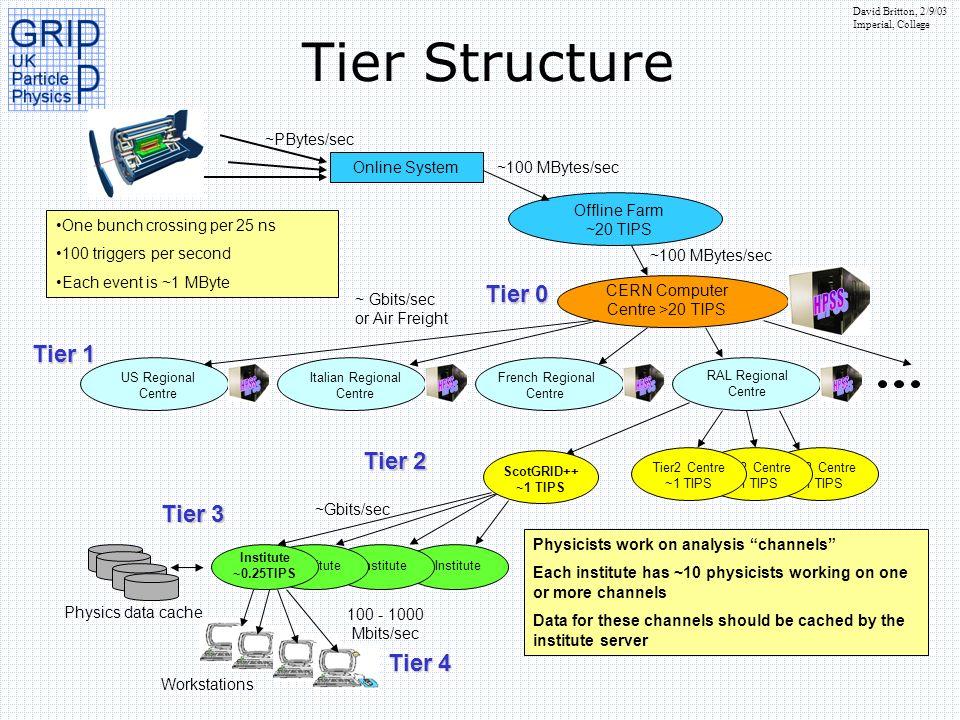 Tier Structure HPSS Tier 0 Tier 1 Tier 2 Tier 3 Tier 4 Online System