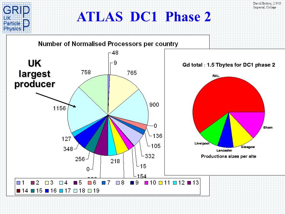 ATLAS DC1 Phase 2 UK largest producer