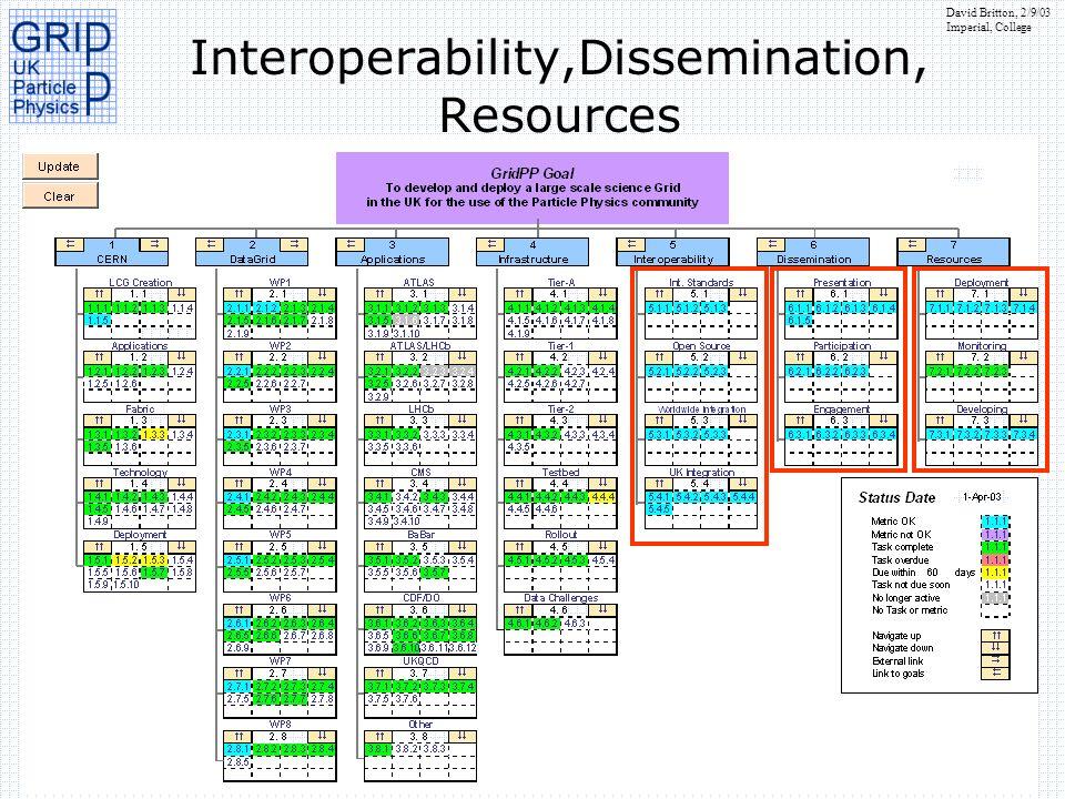 Interoperability,Dissemination, Resources
