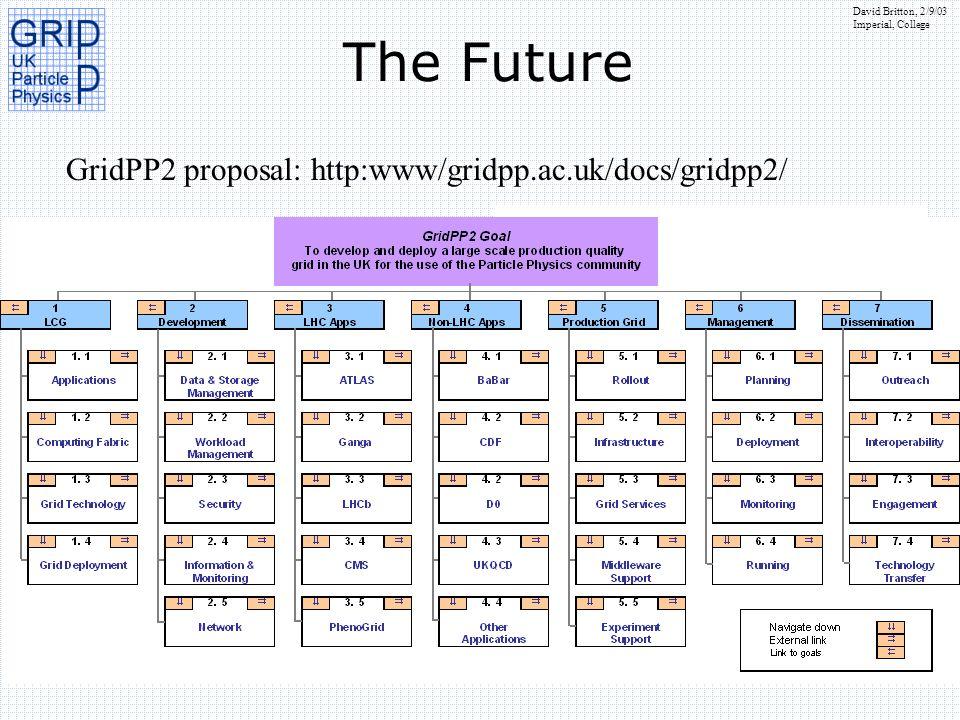 The Future GridPP2 proposal: http:www/gridpp.ac.uk/docs/gridpp2/