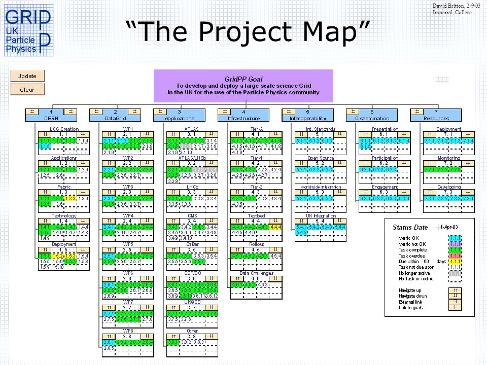 The Project Map