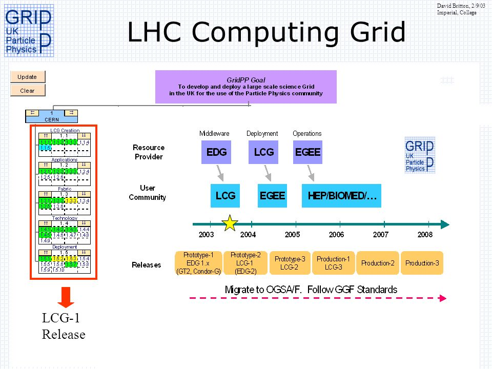 LHC Computing Grid LCG-1 Release