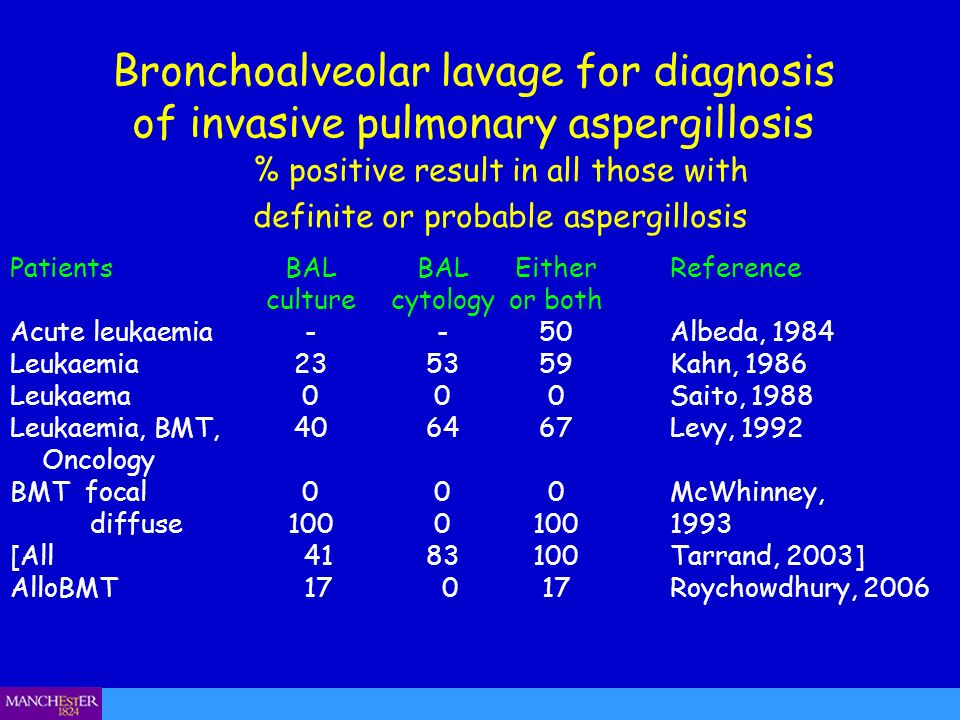 % positive result in all those with definite or probable aspergillosis