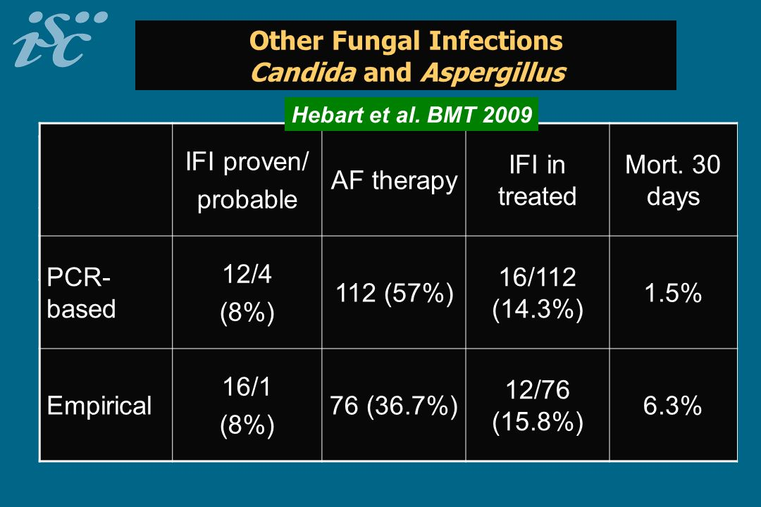 Other Fungal Infections Candida and Aspergillus