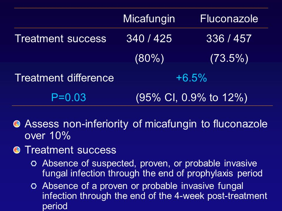 Assess non-inferiority of micafungin to fluconazole over 10%