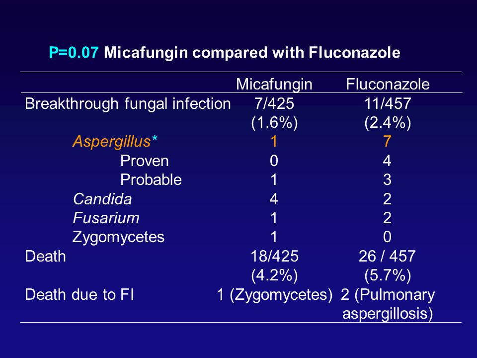 2 (Pulmonary aspergillosis)