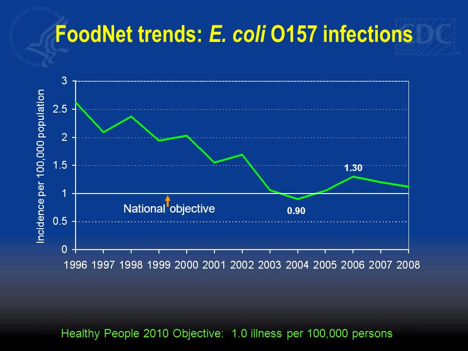 FoodNet trends: E. coli O157 infections