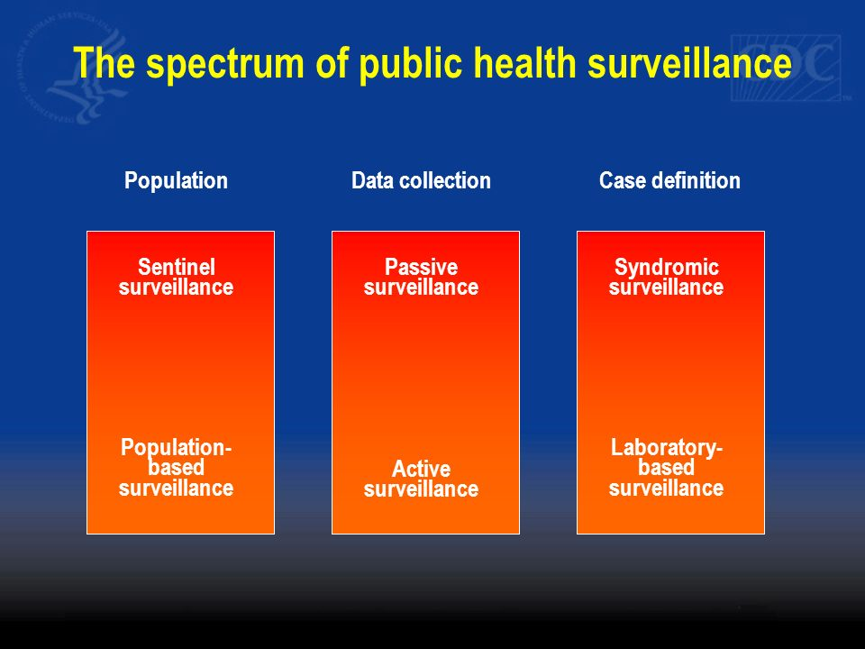 The spectrum of public health surveillance