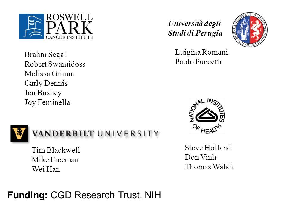 Funding: CGD Research Trust, NIH