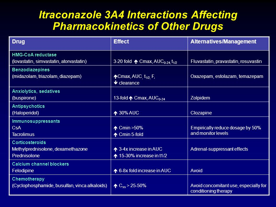 Itraconazole 3A4 Interactions Affecting Pharmacokinetics of Other Drugs