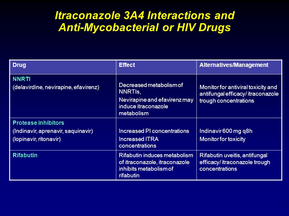 Itraconazole 3A4 Interactions and Anti-Mycobacterial or HIV Drugs