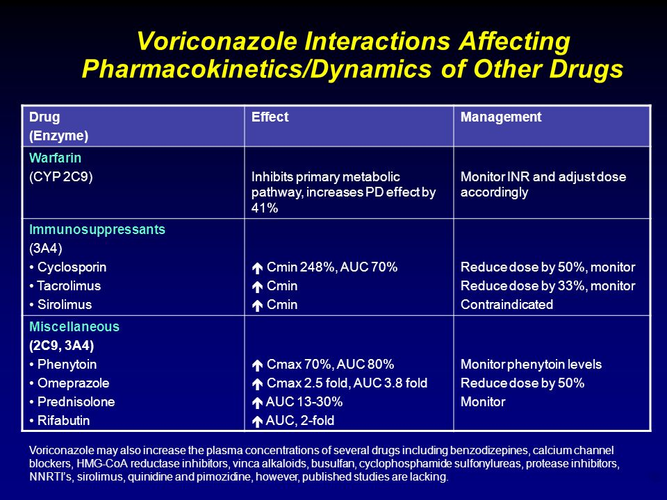 Voriconazole Interactions Affecting Pharmacokinetics/Dynamics of Other Drugs