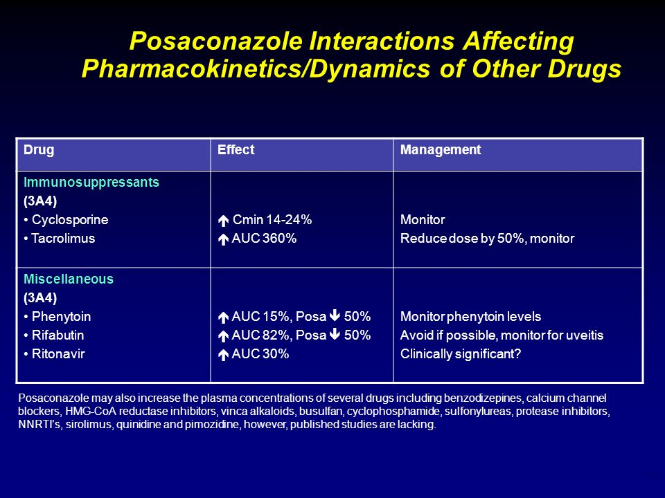Posaconazole Interactions Affecting Pharmacokinetics/Dynamics of Other Drugs