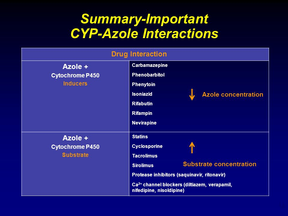Summary-Important CYP-Azole Interactions