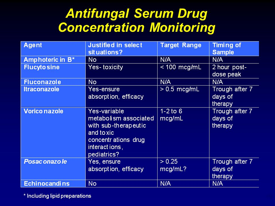 Antifungal Serum Drug Concentration Monitoring