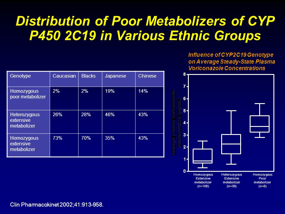 Distribution of Poor Metabolizers of CYP P450 2C19 in Various Ethnic Groups