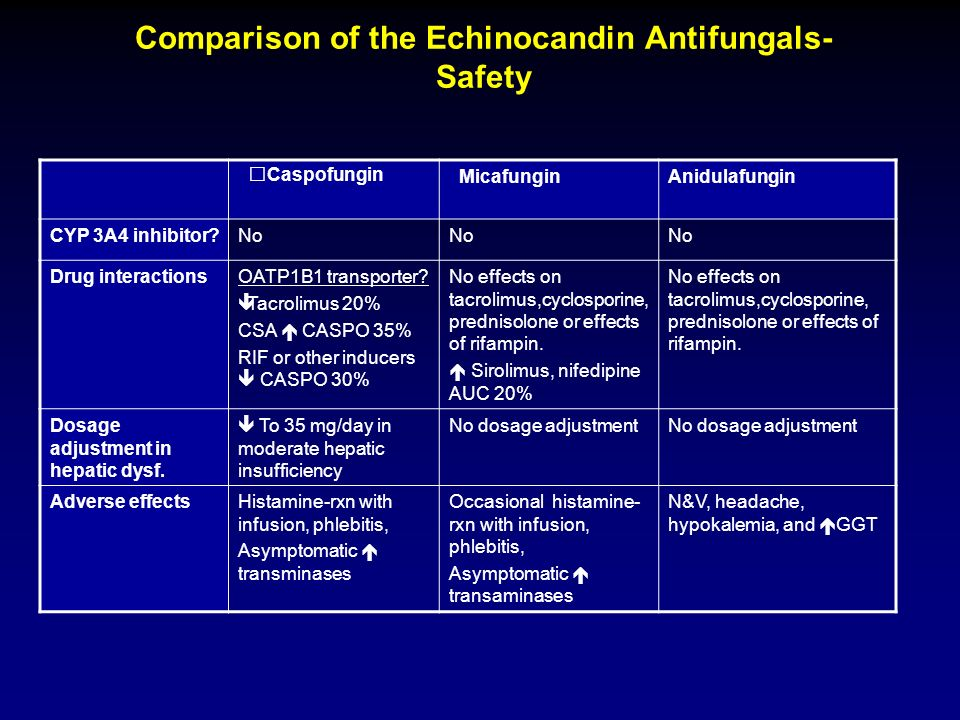 Comparison of the Echinocandin Antifungals- Safety