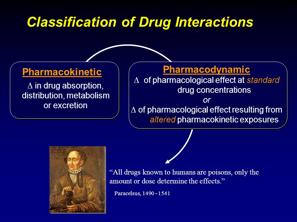 Classification of Drug Interactions
