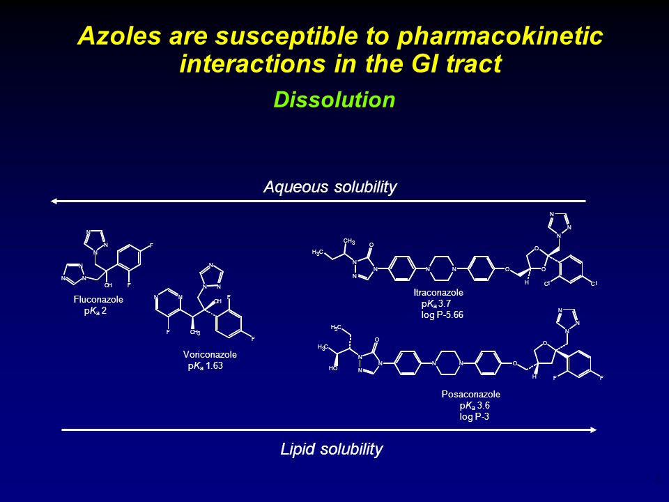 Azoles are susceptible to pharmacokinetic interactions in the GI tract