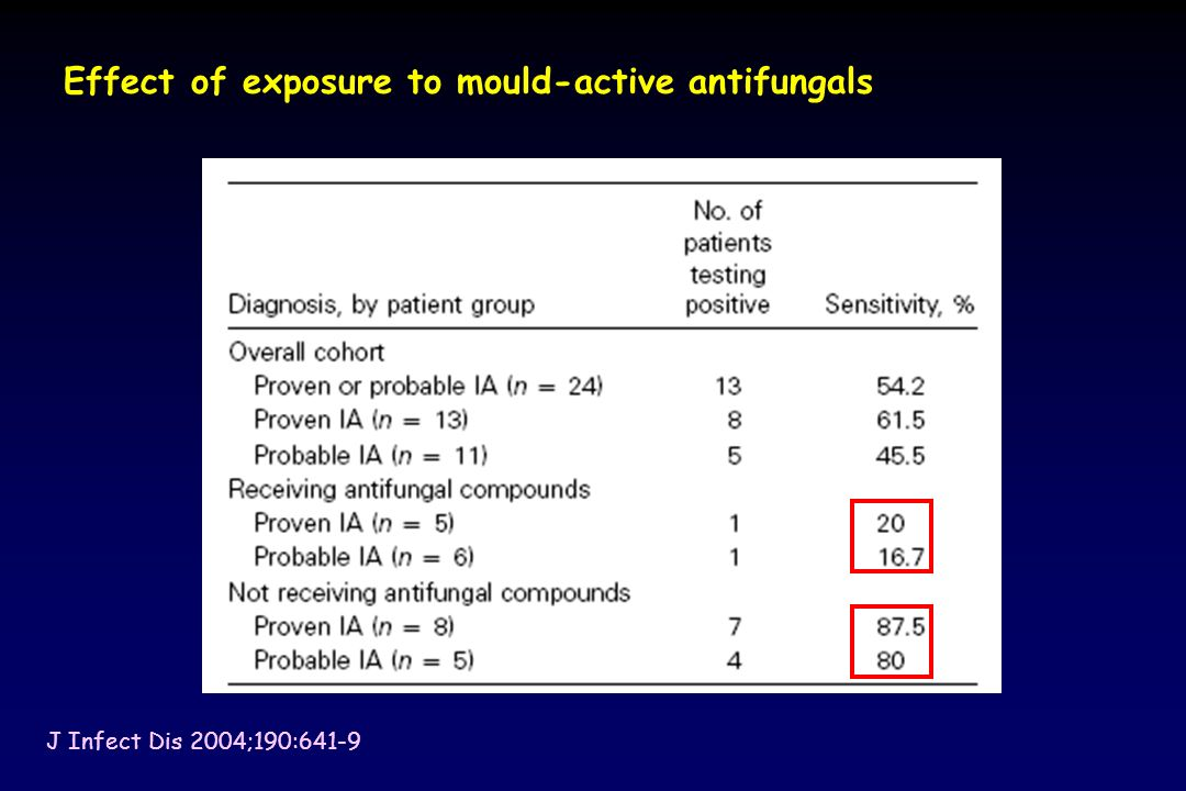 Effect of exposure to mould-active antifungals