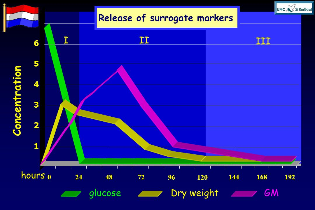 Concentration Release of surrogate markers I II III hours glucose