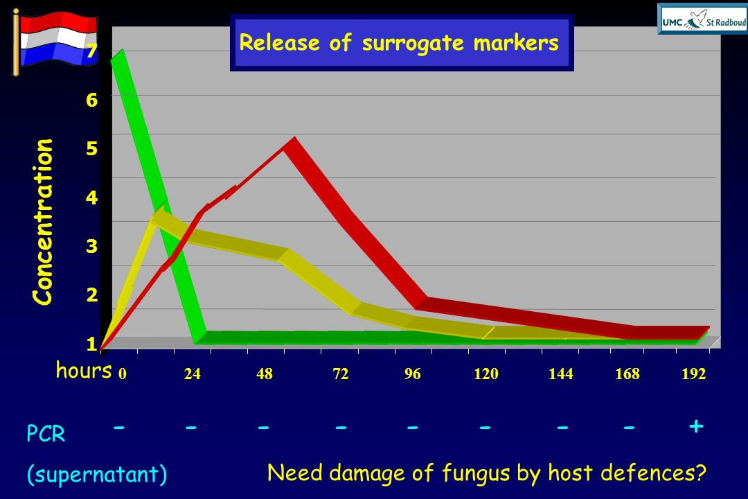 Concentration Release of surrogate markers hours PCR