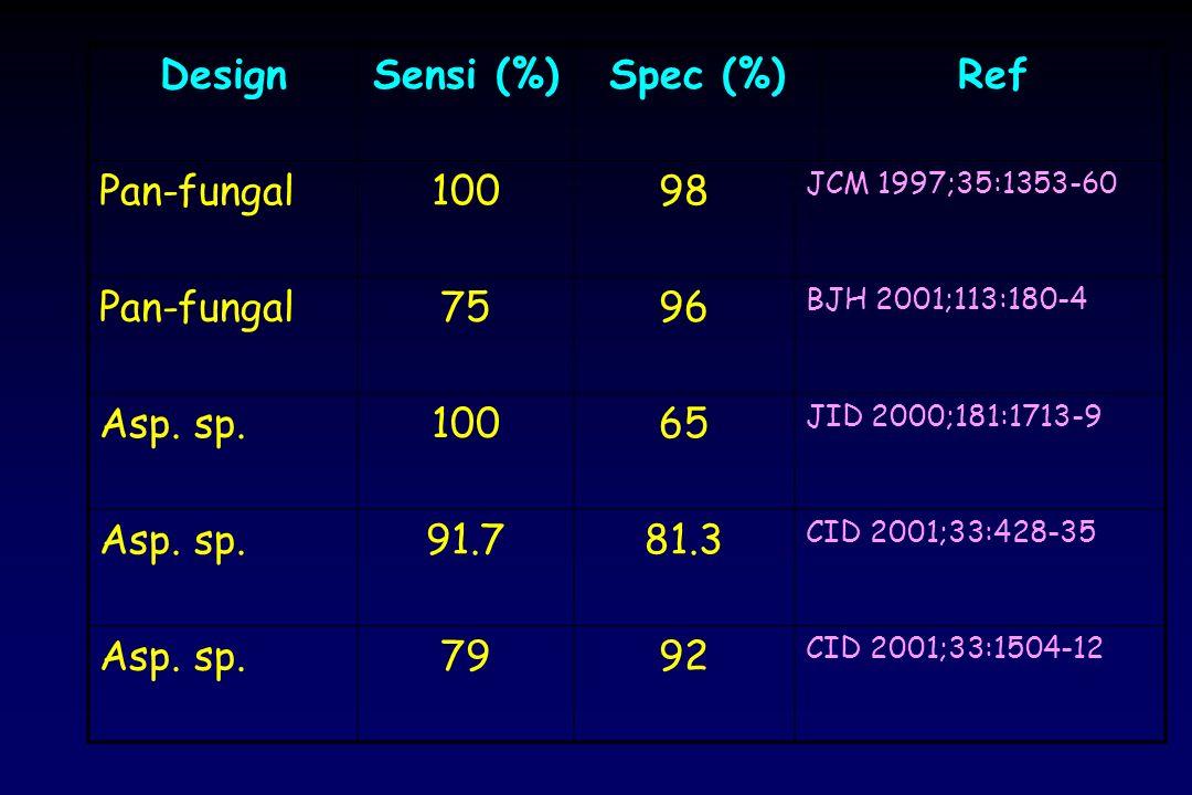 Design Sensi (%) Spec (%) Ref