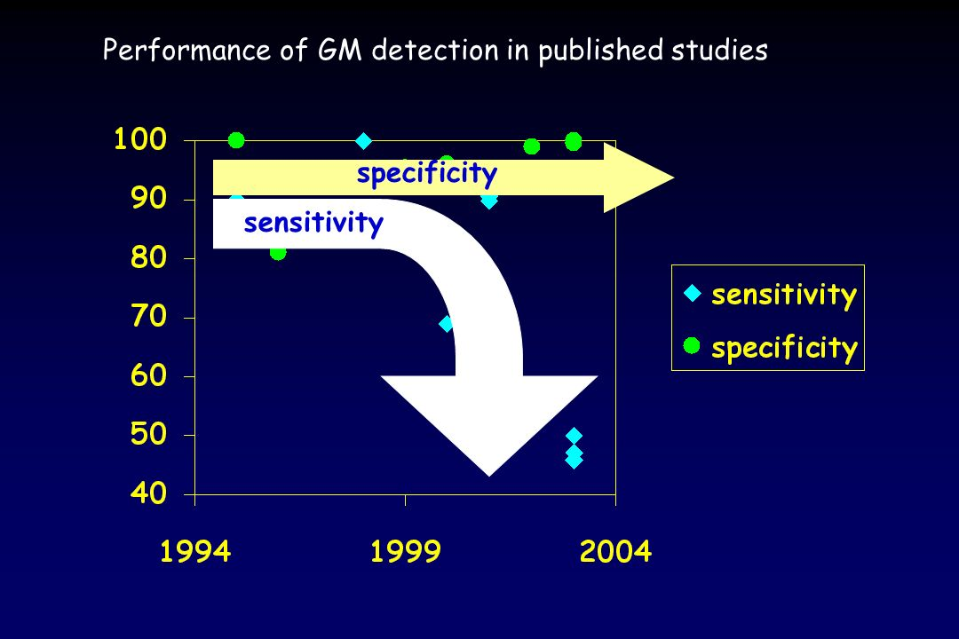 Performance of GM detection in published studies
