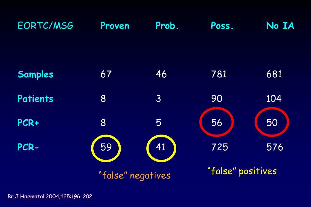 EORTC/MSG Proven Prob. Poss. No IA