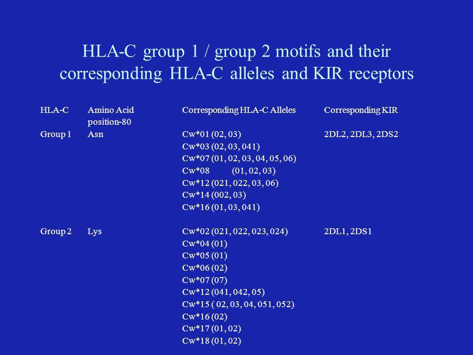 HLA-C group 1 / group 2 motifs and their corresponding HLA-C alleles and KIR receptors